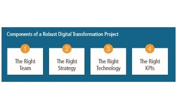 How to Plan for a Successful Digital Transformation