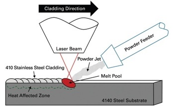 Ensuring Laser-Based Weld Quality with NanoIndentation
