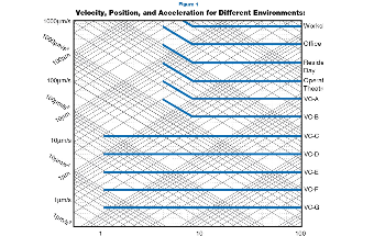 An Introduction to Vibration Isolation Systems