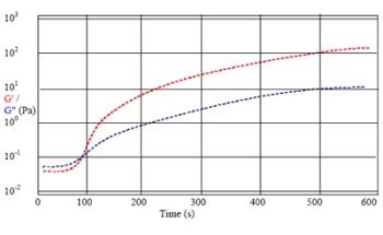 Gelation Times And Strength In Foods Using A Bohlin Rheometer To Determine Structure Growth