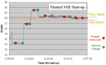 Reducing Milling Start Up Times Using Online Particle Size Analysis