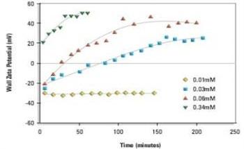 Zeta Potential – Using Zeta Potential Measurements to Study Particle Adsorption