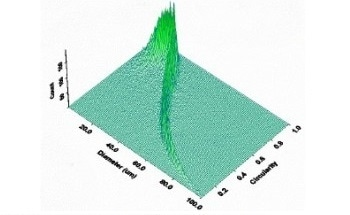 Image Analysis as a Technique for the Quantification of Particle Size and Shape