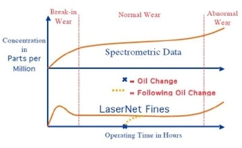 Wear Particle Analysis - Establishing Dynamic Equilibrium Using LaserNet Fines Dynamic Limit Calculator