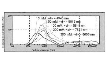 Determining Particle Size Distribution of Polystyrene Latex (PSL) in Aqueous Salt Solutions