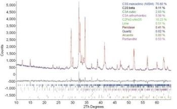 X-Ray Diffraction (XRD) - Quantitative Phase Analysis of Portland Cement Clinkers by Bruker AXS