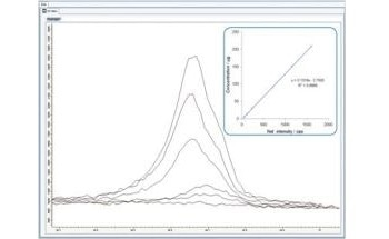 X-Ray Diffraction (XRD) – Analysis of Silica (SiO2) Dust by Bruker AXS