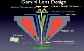 Low Loss Backscattered Electron (BSE) Imaging - Principles and Advantages Using GEMINI® Technology