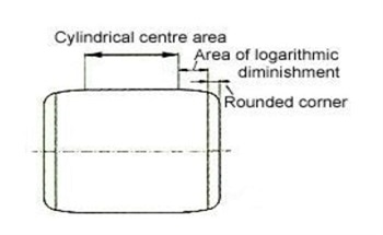 Cylindrical Roller Bearings – Measurement of Surface Finish and Geometry