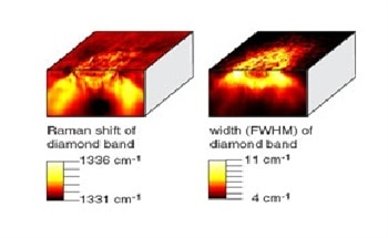 Using Raman Spectroscopy in the Carbon Industry to Analyze Diamonds, DLCs and Carbon Nanotubes