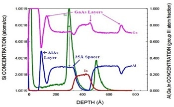 Optimizing 2-D Electron Density in pHEMTs Using Secondary Ion Mass Spectrometry