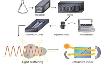 Theory of GPC/SEC Static Light Scattering
