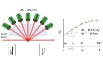 Static Light Scattering Instrumentation RALS, LALS, Hybrid RALS/LALS and MALS