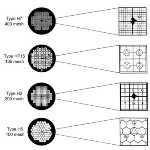 TEM Finder Grids for Sample Location in Transmission Electron Microscopy