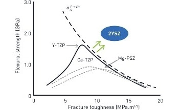 2% mol Yttria-Stabilised Zirconia - Outstanding Fracture Toughness