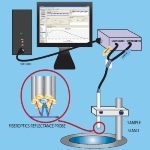 Using Spectroscopic Reflectance and Transmittance for Thin Film Measurement - MProbe NIR