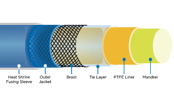 Using Ultra-Thin Thermoplastic for Catheter Liner Construction