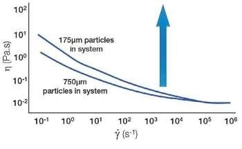 Changing Particle Properties to Control Rheology – Top Ten Methods