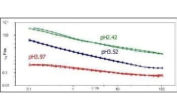 The Influence of Particle Size, Zeta Potential and Rheology on Suspension Stability