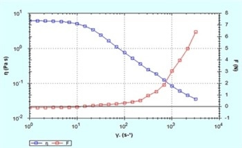 Using Normal Force Measurements on a Rotational Rheometer to Evaluate Non-Linear Viscoelastic Effects