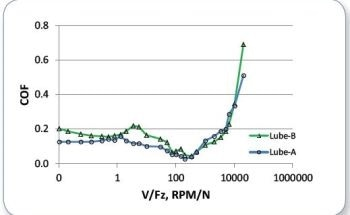 Evaluating the Potential Applications of Lubricants with the UMT TriboLab and Stribeck Curves