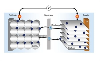 Correlative Light and Electron Microscopy (CLEM) for Battery Analysis
