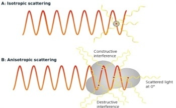 Angular Dependence and Light Scattering