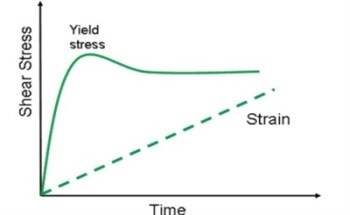 Yield Stress Calculation Methods