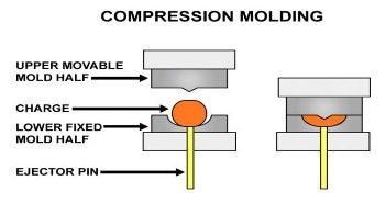Simulating Compression Molding for Complex Composite Components