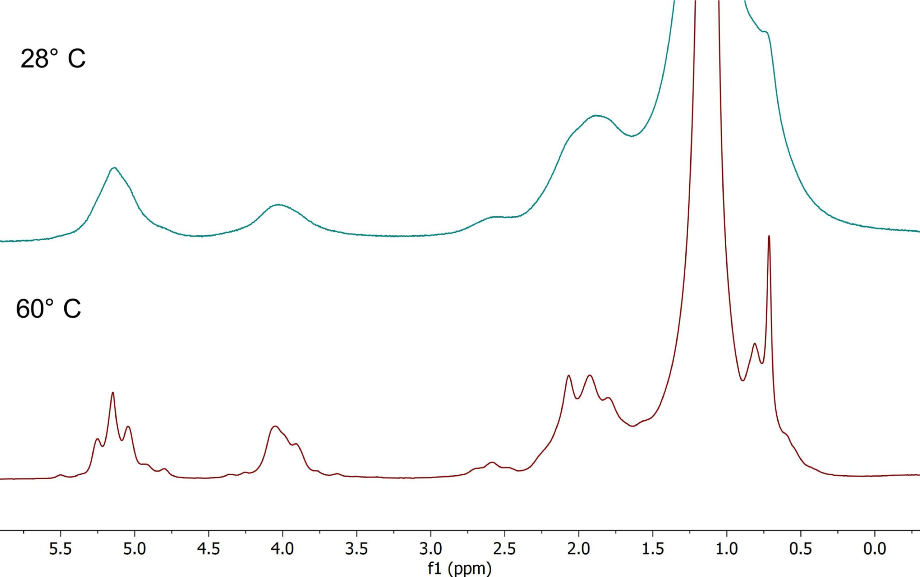 Spectra of vegetable oil with improving linewidth and visible J-coupling patterns.