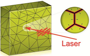 An illustration of grain boundary locations (points where lines intersect) in a polycrystalline gold thin film. The zoomed-in view shows how a melt front created at these boundaries propagates into the grains after the film is excited with an optical laser.
