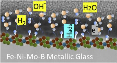 New Method to Hydrogenate Thin Metallic Glass Layers at Room Temperature