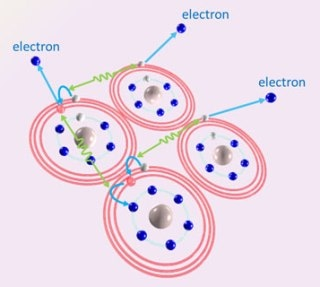 Cascaded Emission of Electrons Might be Future Application for Radiation Therapy
