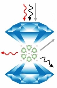 Researchers Prove that Argon is not the Facilitator for Metallic Hydrogen