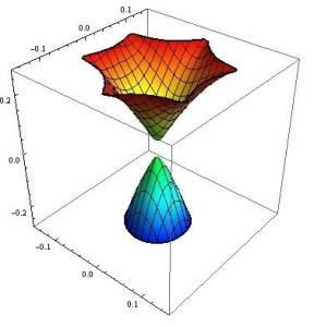 Researchers Perform In-depth Study of the Basic Properties of Topological Insulators