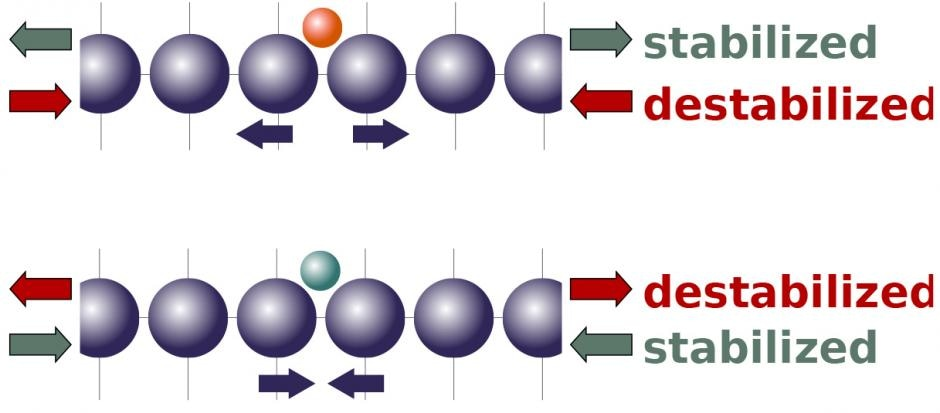 Novel Theory Shows How Compression and Tension Could Help in Designing New and Better Catalysts