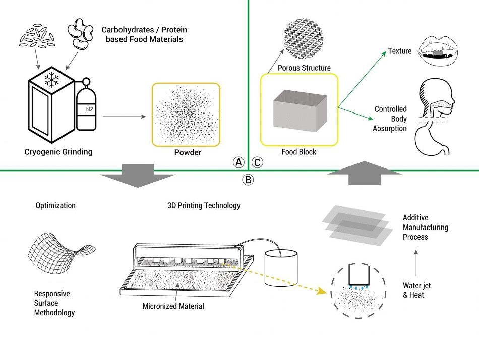 Researchers Produce Customized Food with the Help of 3D Printing Technology