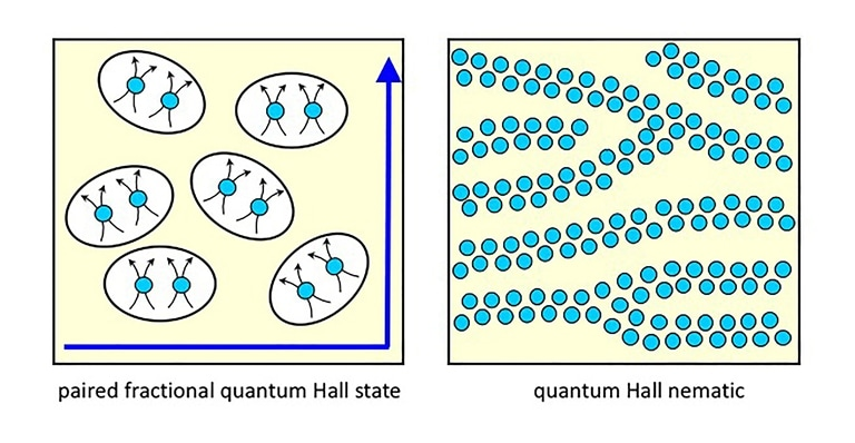 Electron Arrangements in a Semiconductor Provide New Design Opportunities for Electronic Devices and Quantum Computing