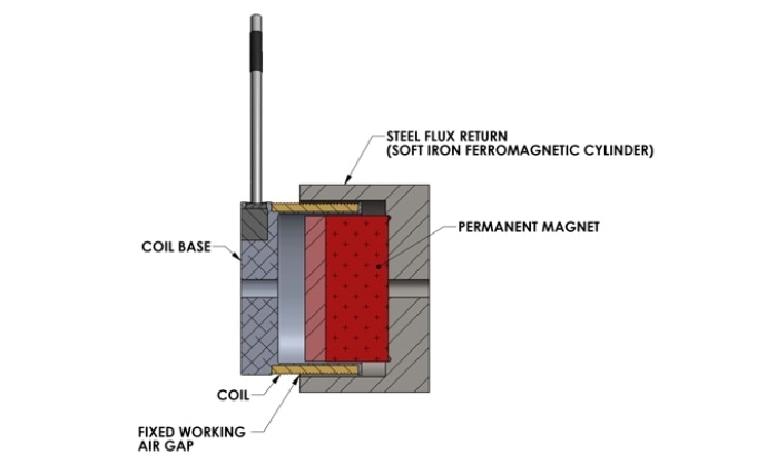 What Do Design Engineers Need to Know about Voice Coil Actuator Technology