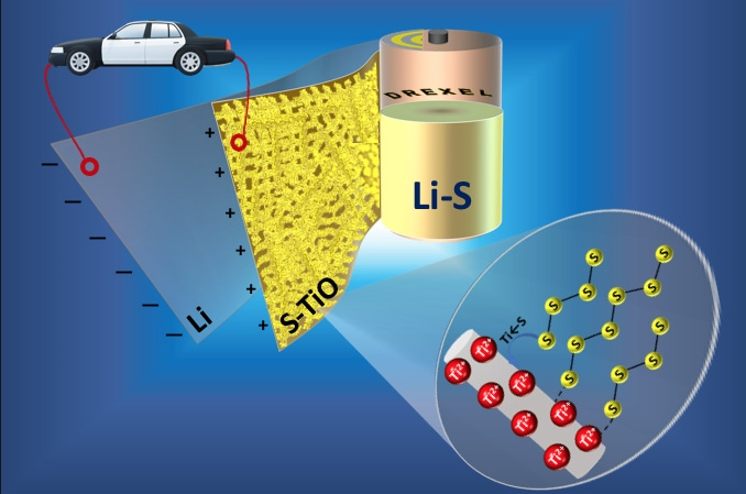 Lithium-sulfur Batteries as The Energy Storage Devices of the Future
