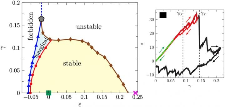 Numerical Model System Helps Study the Mechanical Properties of Amorphous Solids