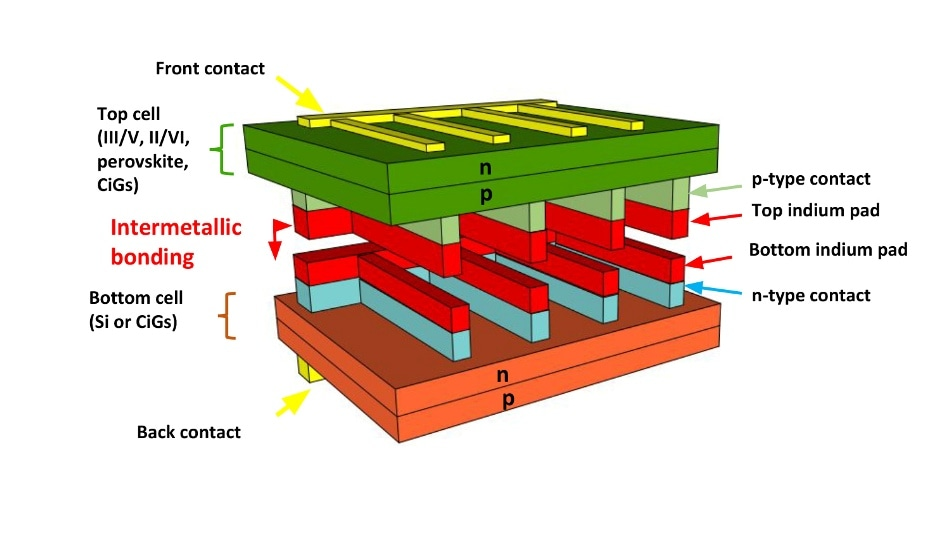 New Approach to Create Lower Cost, High-Efficiency Multi-Junction Solar Cells