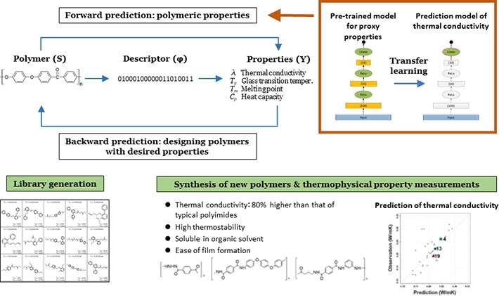Machine Learning Helps Discover New Polymers