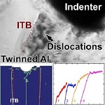 Mechanical Behaviour of Twinned Aluminium Discovered Using Nanoindentation Technique
