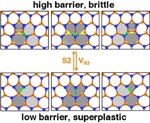 Rice University Researchers Induce Superplasticity in 2D Materials