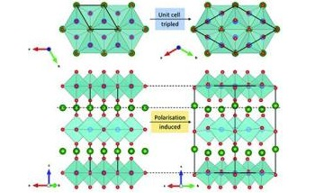 Scientists Study Magnetic and Ferroelectric Properties of Multiferroic Materials