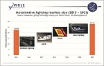 Automotive Lighting Industry Growth is Driven by the Introduction of Disruptive Technologies and Consumer Behavior Changes