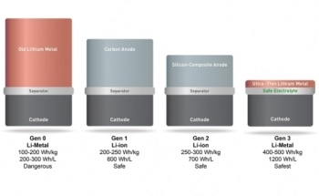 SolidEnergy Systems  Develops New, Efficient Lithium Batteries for Consumer Electronics