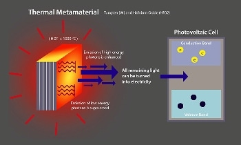 Thermal Metamaterial Promotes use of Waste-Heat Harvesting Technology in Factories, Power Plants