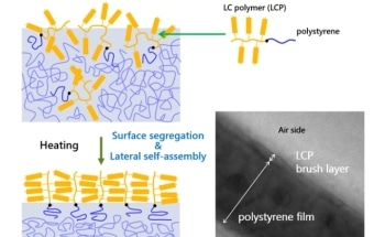 New Approach Helps Obtaining Functional Surfaces Consisting of Organized Polymers